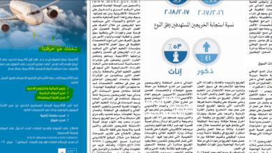 Photo of مطلوب موظفين من جميع الجنسيات للعمل فى كبرى الشركات بسلطنة عمان